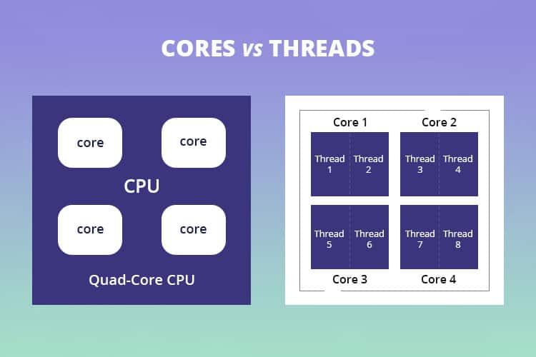 Cores vs Threads