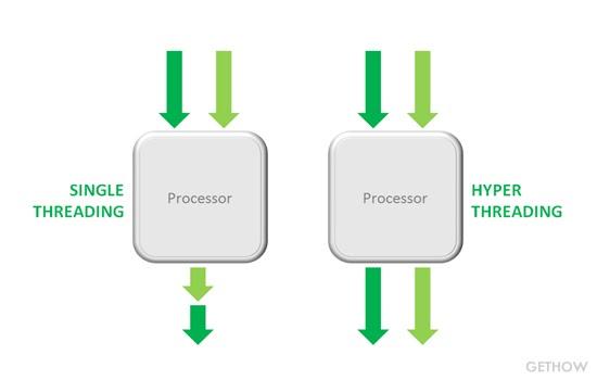 single threading vs hyper threading