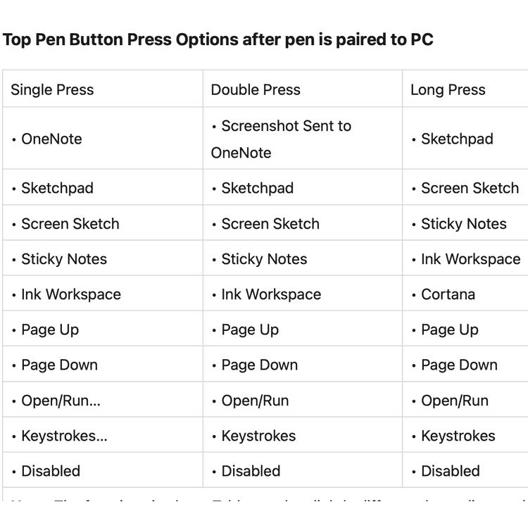 Top Pen Button Functions
